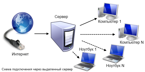 игровые сервера и другие
